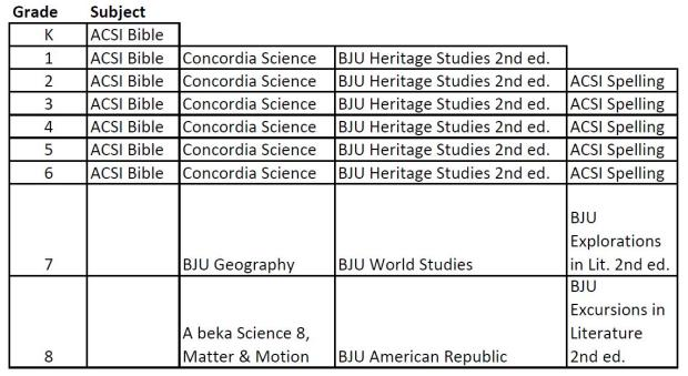 Curricula Books Workbooks no longer available for 2014