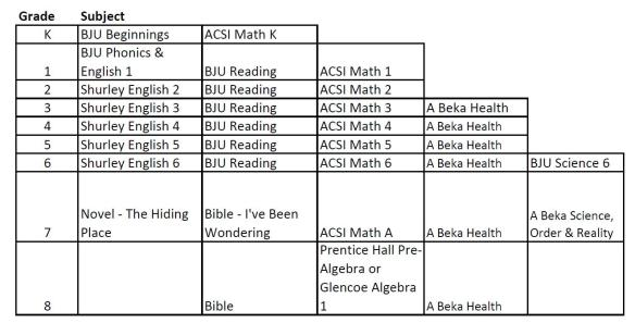 Need Help with Curriculum?   Dayton Christian Homeschool
