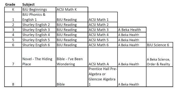 Curricula with Workbooks available for order 2014